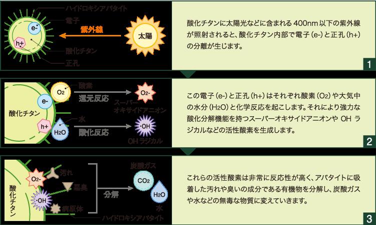 サンライトコートの分解メカニズム イメージ